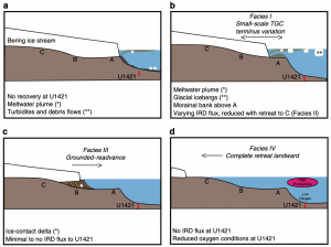 Schematic drawing of tidewater glacier cycle at Bering Glacier