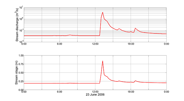 hydrograph showing spike in stream levels during storm