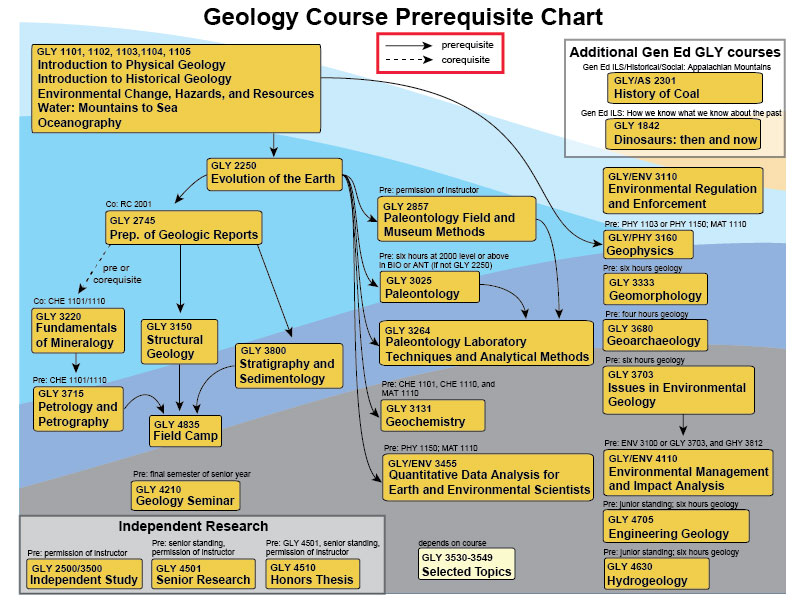 Prerequisite chart for all courses in the GES Department; text information is provided in the Course Descriptions, below.