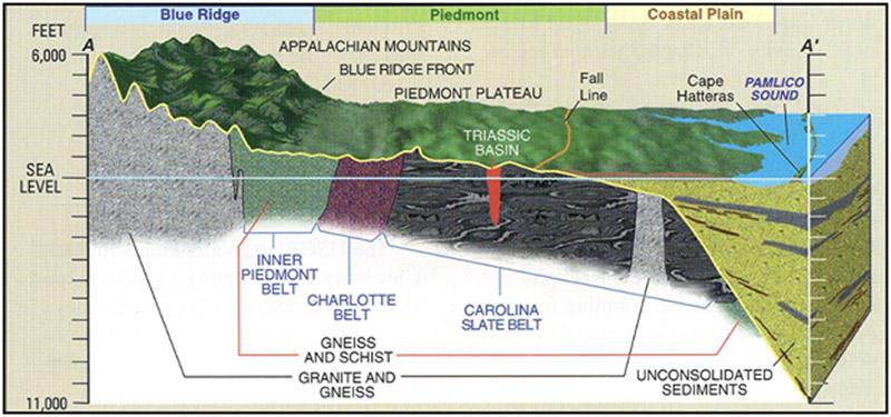 triassic basin cross section