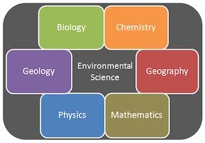 diagram - environmental science interdisciplinarity